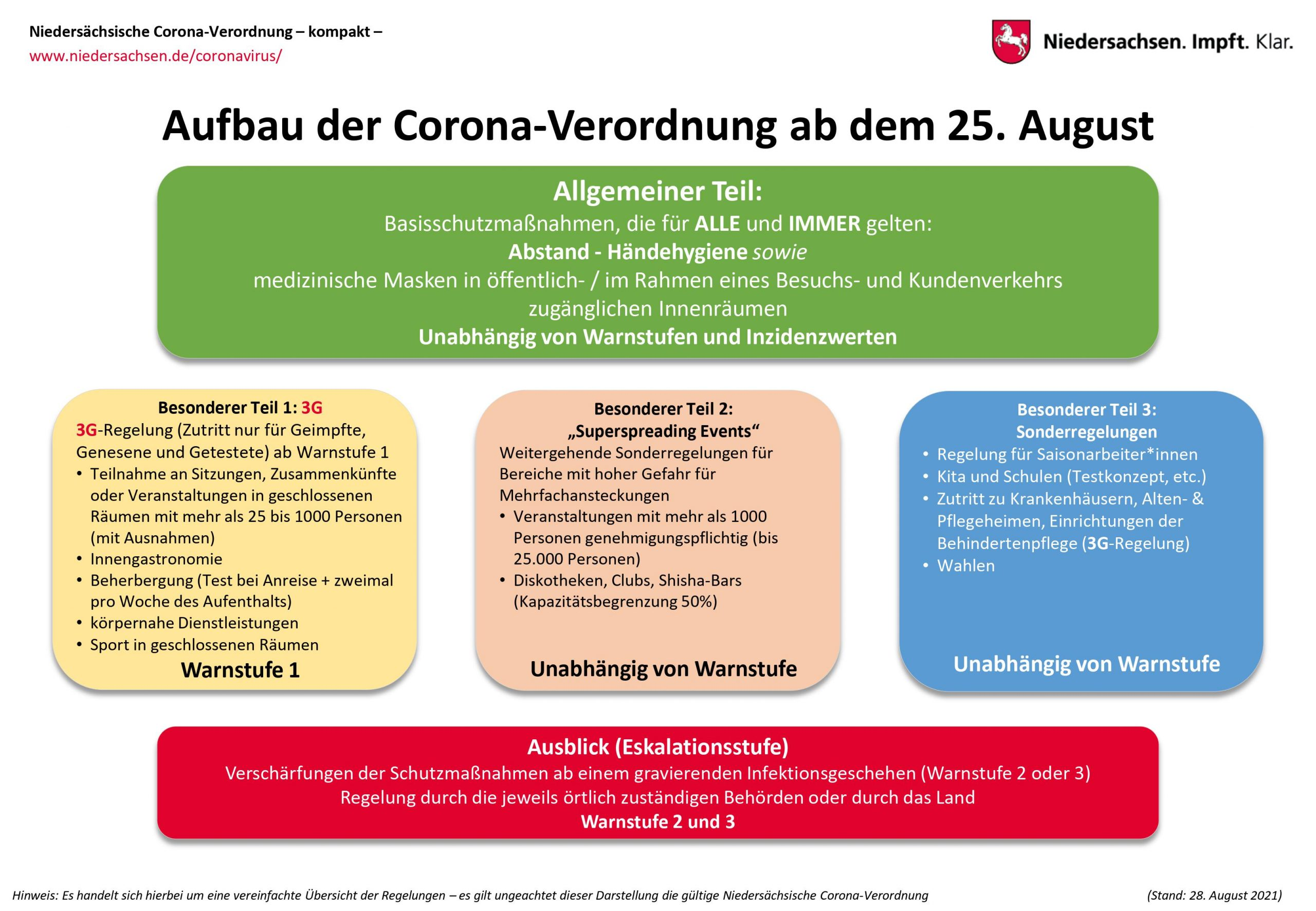 Read more about the article Neue Corona-Verordnung
